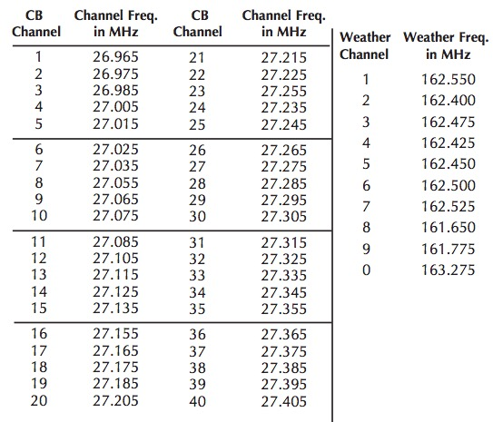 40 Channel Cb Frequency Chart : How to install a cobra cb radio on your jeep