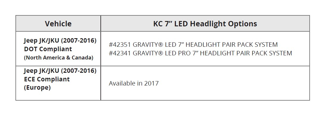 How to Install KC HiLiTES 7 in  Gravity LED Headlights (07-18