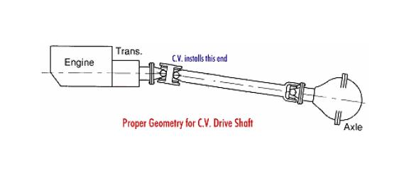 install rubicon express  standard coil spring suspension lift  shocks  wrangler