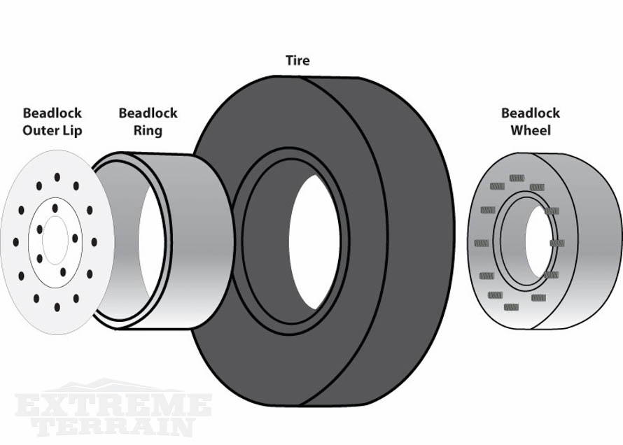 Exploded View of a Beadlock Wheel