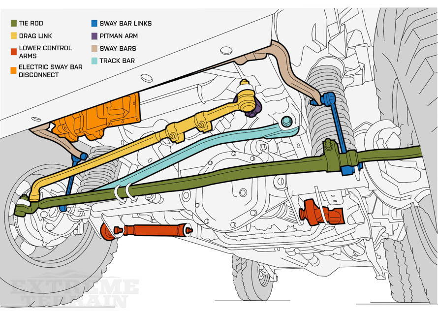 jeep death wobble: explanations & fixes jeep suspension schematic ford air suspension schematic