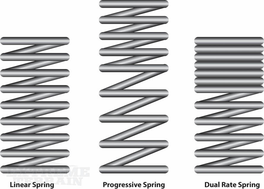 Improving Your Wranglers Handling Suspension Components Explained
