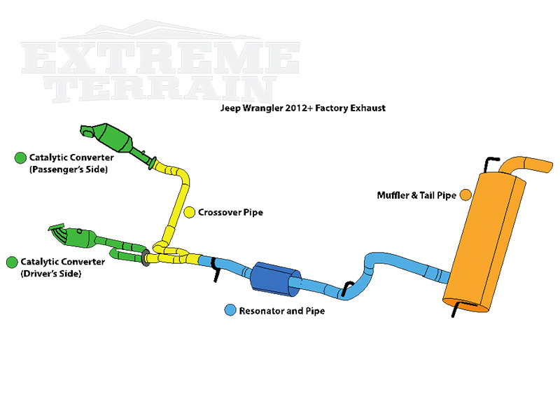 when should i upgrade my wrangler\u0027s exhaust extremeterrainwhen to upgrade the exhaust